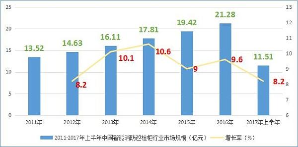 中国智能消防巡检柜行业市场规模